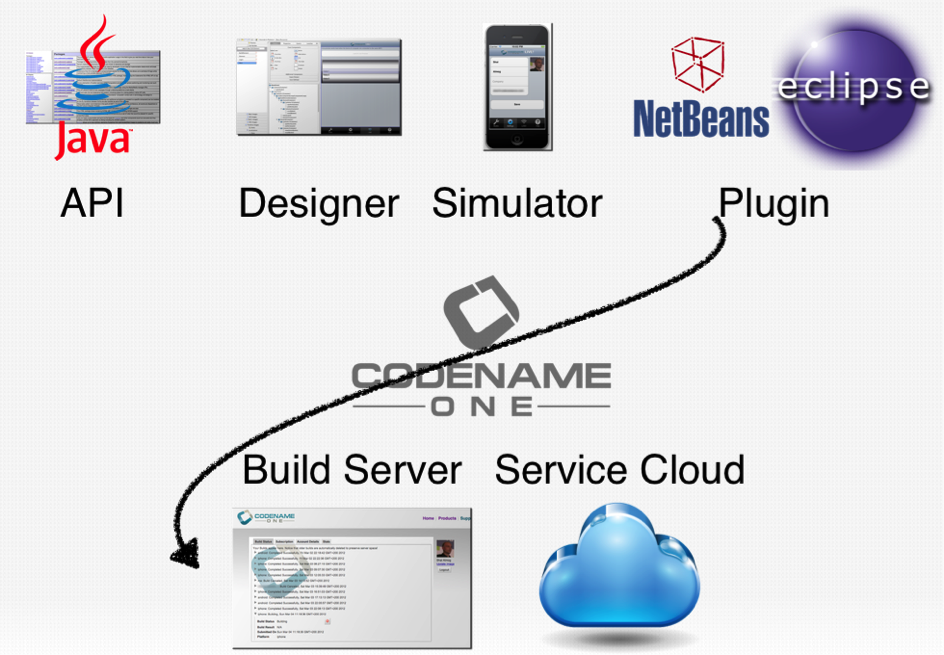 The Codename One tool-chain