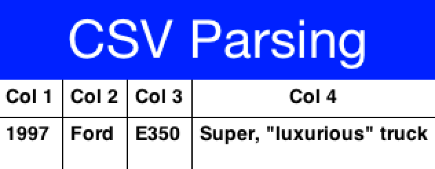 CSV parsing results notice the properly escaped parentheses and comma