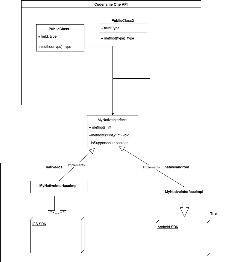 Relationship between native and Codename One API UML Diagram